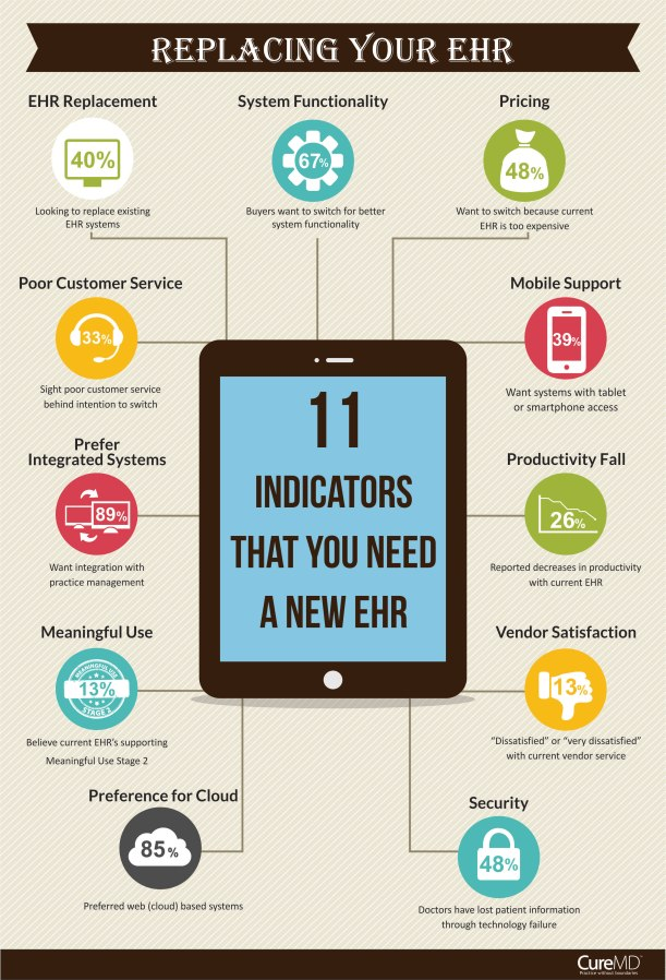 11-indicators-that-you-need-a-new-ehr