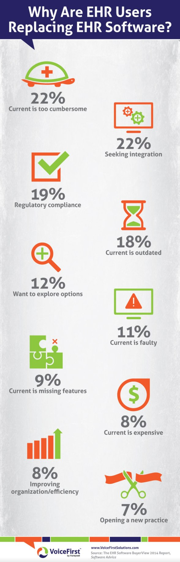 infographic-ehr-users-replacing-software